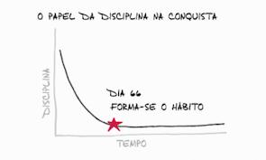 Como Desenvolver O Hábito De Estudar?