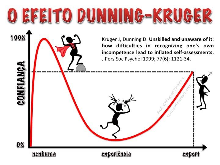 O Efeito Dunning Kruger